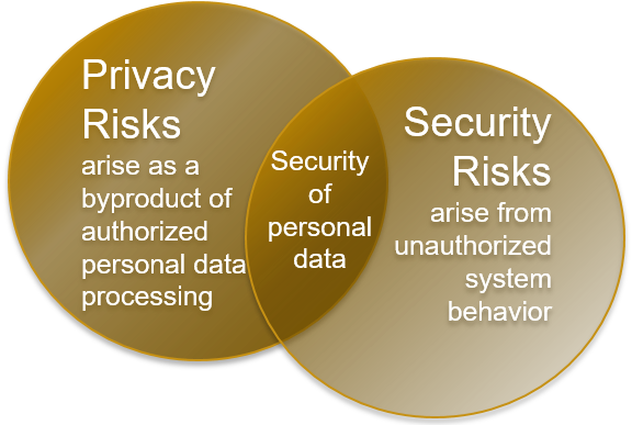 Privacy and security venn